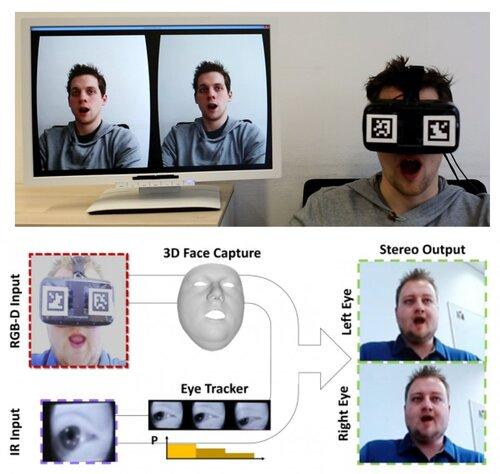 VRヘッドセット装着者の顔の表情や眼の動きを捉えリアルタイムに再構築する技術