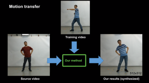 Convolutional Neural Network(CNN)を用い、動画内の衣服を着た人物の全身運動を制御する合成技術