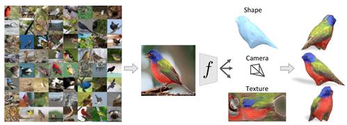 1枚の画像から物体の3Dモデルを推定するCNNを用いたフレームワーク