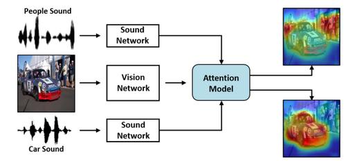 画像や動画内のどこから音が鳴っているかの音源を推定する教師なし学習を用いた手法