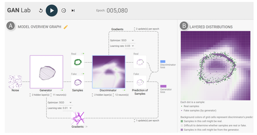 GANの学習プロセスをリアルタイムに可視化するWebブラウザベースの対話型視覚化ツール