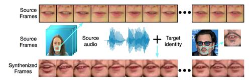 音声スピーチに合わせて唇画像を動作させる機械学習を用いた手法