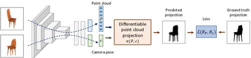 単一の2D画像から3D形状を推定する機械学習を用いた手法