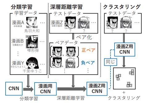 漫画内のキャラクタの顔分類を行う機械学習を用いたクラスタリング法