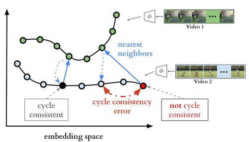 複数の映像内のイベントを時間的に整列させる機械学習を用いたフレームワーク