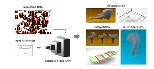 Deep learningを用いて流体シミュレーションを生成するモデル