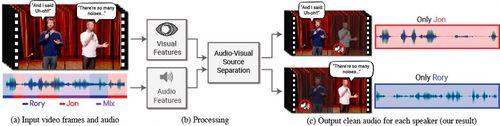 複数音から特定の発話者だけの声を聞こえるようにするDeep learningを用いた視聴覚音声分離モデル