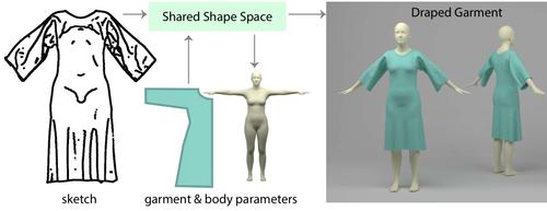衣服の2Dスケッチから折り目(ひだ)付きの3D衣服を任意の身体に合わせて生成できる手法