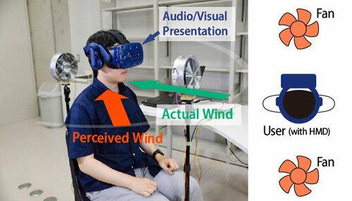2台の扇風機で多様な風向き知覚する研究