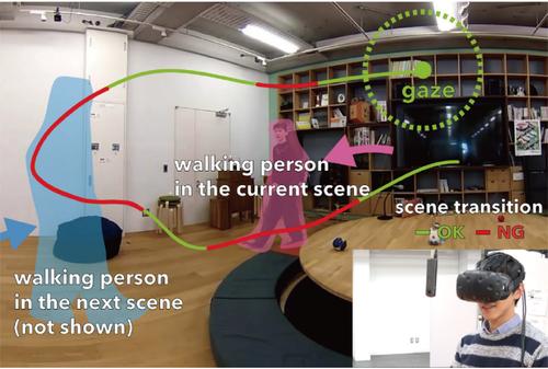 同じ空間の現在と記録映像を気付かれずに自動差し替えする視線追跡ベースのVRシステム