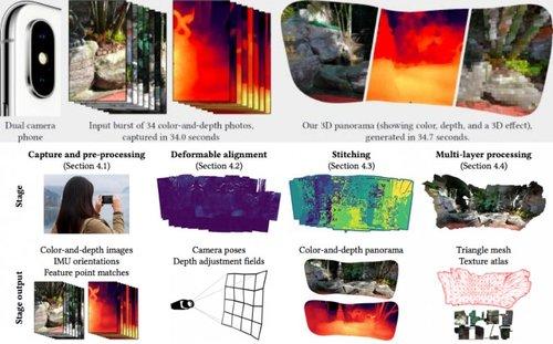 デュアルレンズ搭載スマートフォンで撮影した画像から3Dパノラマを生成する技術