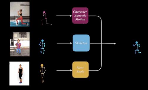 人の動きを別動画内人物へリターゲティングするdeep learningを用いた手法