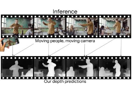 シーン内の人とカメラの両方が移動していても1台の単眼カメラから深度を予測するdeep learningを用いた手法