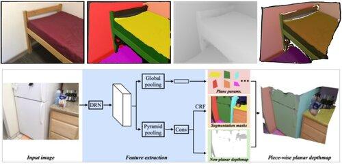 1枚の画像から平面深度マップをピース単位で再構築する機械学習を用いた手法「PlaneNet」