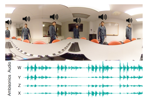 映像に後から同期した空間オーディオを追加できる手法