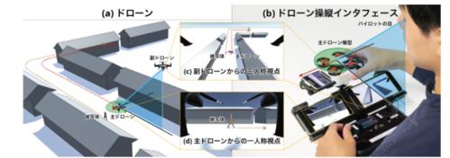 飛行中のドローンを別のドローンから撮影し、パイロットの操縦をサポートするシステム