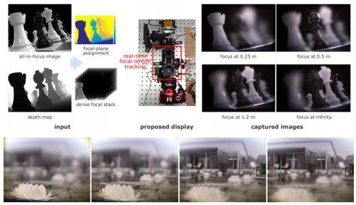 1秒間に1600枚の焦点面を表示する多焦点ディスプレイ