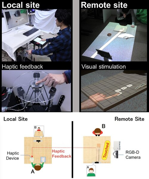 投影型仮想ハンドで触った実物体の触覚を再現するインタラクティブシステム
