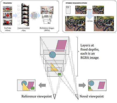 VRカメラ、iPhone 7/X等のデュアルレンズで撮影した画像から奥行き感あるビューを生成する機械学習を用いたシステム